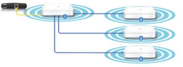 how to extend wireless internet for full coverage in large homes apple airport diagram