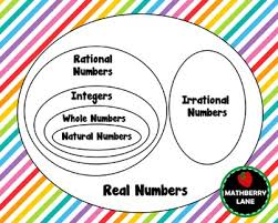 Real Numbers Venn Diagram Worksheet Venn Diagram Rational Numbers Magdalene Project Org