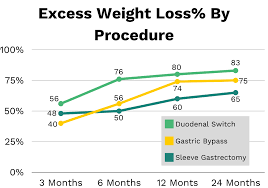 first month after gastric byp