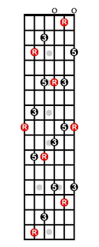 Guitar Caged System Chart 9 Best Caged System Images Guitar Scales Guitar Lessons