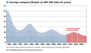 Lifespan Chart Technology Is Wiping Out Companies Faster Than Ever Mit