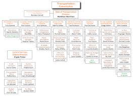 Org Chart Examples From Orgchartpro Com