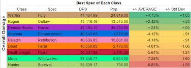 Wow Legion Dps Charts Dps Class Spec Balance In Eternal Palace Peak Of Serenity