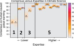 Consensus Chart Consensus Chart Craziness Part 4 Izuru
