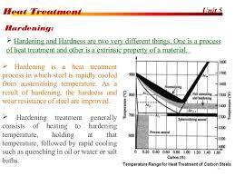 Heat Treatment Chart Heat Treatment Process