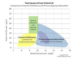 Overview Hyperparathyroidism And Vitamin D