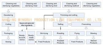 Meat Processing Flow Chart A Full Food Meat Processing Equipment