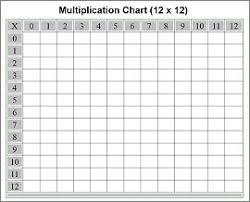 Free Multiplication Table 12x12 Printable Home Ideas Easy