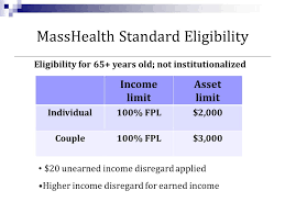 Masshealth Eligibility Income Chart Shine Serving The Health Information Needs Of Elders Ppt