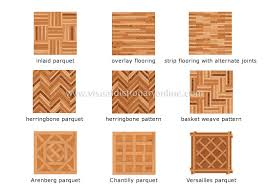 Hardwood Floor Patterns Cool HOUSE STRUCTURE OF A HOUSE WOOD FLOORING WOOD FLOORING