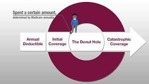Medicare Donut Hole Chart 2019 Best Picture Of Chart