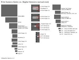 Film Camera Gates Vs Digital Sensors Shoot Data Post