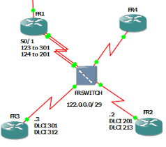 view topic trouble with ospf over frame relay networking forum a puter networking munity site