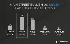 Main Street Bullish On Silver For Third Straight Year