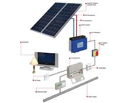 rv inverter wiring diagram on rv images free download wiring diagrams Solar Panel Wiring Schematic rv inverter wiring diagram 20 how rv electrical systems work pv inverter wiring diagram solar panel wiring diagram schematic