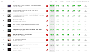 Top Chart Music Youtube Top Video Charts Youtube Music Poland August 2018 Viralstat