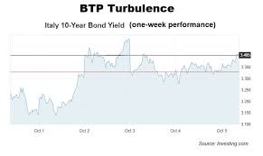 More Italian Bond Turmoil Around Corner Warn Analysts