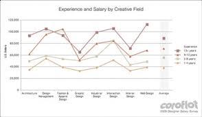 annual salary of an interior designer. Modren Annual Annual Salary Of An Interior Designer Design  Inspiration Charming Home To E