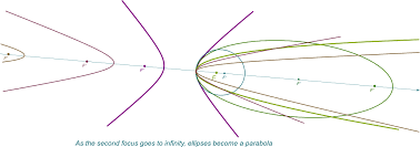 hyperbola as the continuation of ellipses