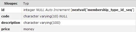 Issue Display Adminer Discussion Other - Databases Null postgresql