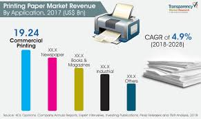 Paper Reports Printing Paper Market