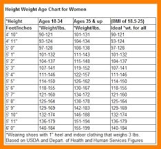 Age Height Chart Men S Height And Weight Chart Kozen Jasonkellyphoto Co