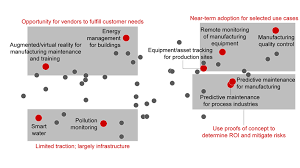 Traction Chart Which Applications Of The Industrial Iot Are Gaining The