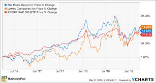 Lowes Lumber Prices Chart Better Buy The Home Depot Vs Lowes The Motley Fool