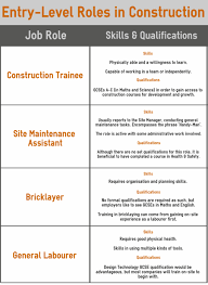 Job Qualification List List Of Qualifications For Jobs Magdalene Project Org