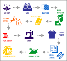 Flow Chart Styles Image Result For Garment Finishing Process Flow Chart In