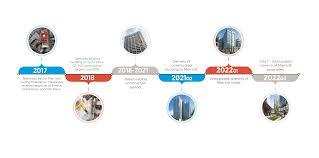 Picture Timeline Project Timeline Marriott International Downtown Bethesda