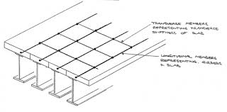 Modelling And Analysis Of Beam Bridges Steelconstruction Info