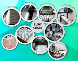 Printing Press Production Flow Chart What Is The Flow Chart Of Plastic Cup Production Knowledge