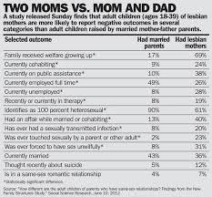 Stats black versus white gays