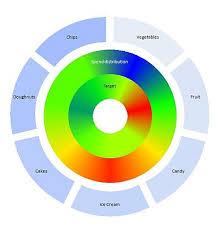 Wow Heat Map Donut Chart Peltier Tech Blog