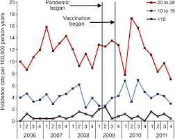 Narcolepsy And Influenza A H1n1 Pandemic 2009 Vaccination