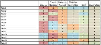 raci chart excel responsibility matrix raci rasci and more bawiki