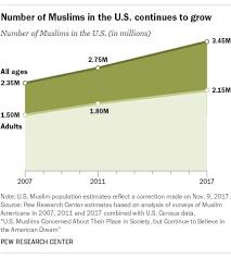 A New Estimate Of U S Muslim Population Pew Research Center