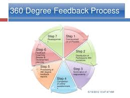 360 Degree Feedback Diagram - Explore Schematic Wiring Diagram •