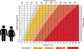 Weight Chart By Age Uk Prototypical Female Body Fat Percentage Chart Uk Who Chart