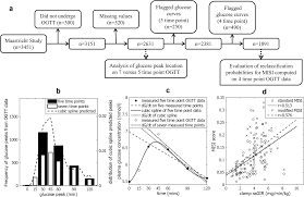 Insulin Peak Chart Improved Quantification Of Muscle Insulin Sensitivity Using