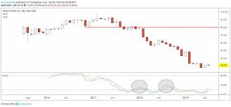 Kraft Foods Share Price Chart Will Kraft Heinz Stock Bottom Out After Earnings