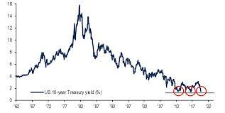 10 Year Treasury Chart