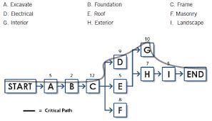 Activity Network Diagram Example Chart Diagram Activities
