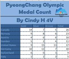 Olympic Gold Medal Chart Winter Olympic 2018 Medal Count Computer Project In Excel