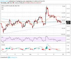 Crude Oil Price Technical Outlook Charts Mired By Confluence