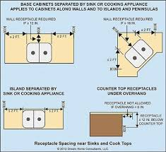 electrical wiring e3901 receptacle spacing kitchen island outlet electrical wiring e3901 receptacle spacing kitchen island outlet wiring 88 dia kitchen island outlet wiring 88 wiring diagrams