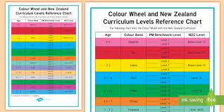 Colour Wheel And New Zealand Curriculum Levels Reference