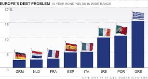 Euro Bonds Needed To Help End Debt Crisis The Buzz Aug