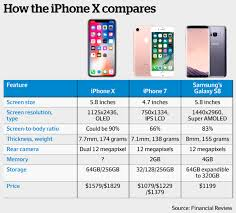 iphone x price. how the iphone x compares. iphone price